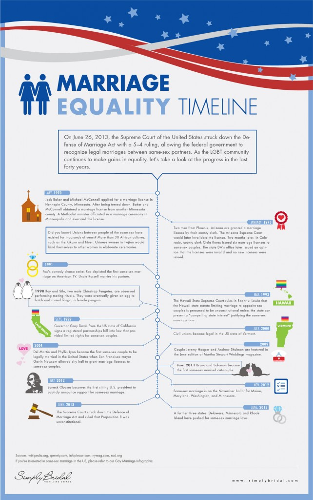 Gay Marriage Timeline 2013 Newport Beach Wedding Photographer